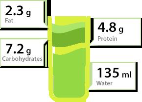 Composition 150 mL de lait