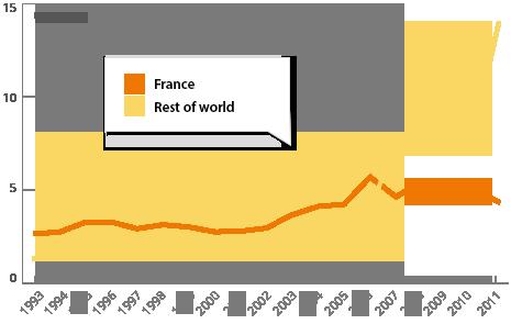 Lactalis Export Graph