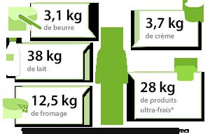 Achat d'un français en produits laitiers