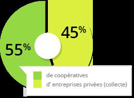 % transformation coop / privé
