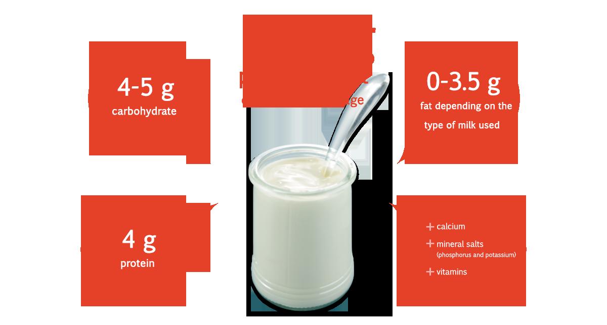 Yoghurt mean composition