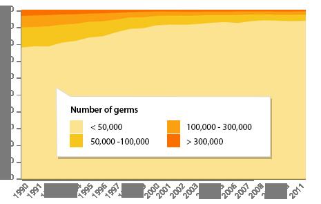 Graphique germes