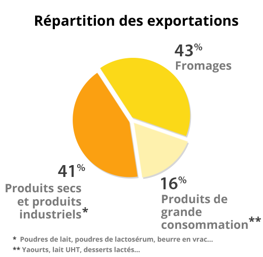 Répartition des exportations